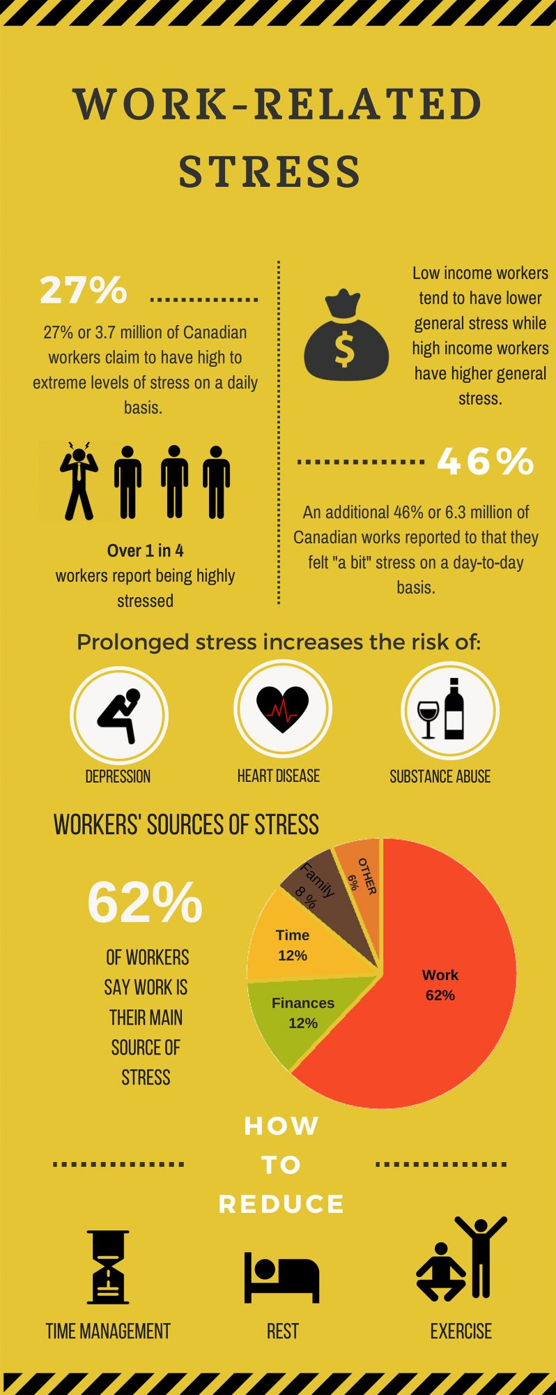 The Work Related Stress Infographic