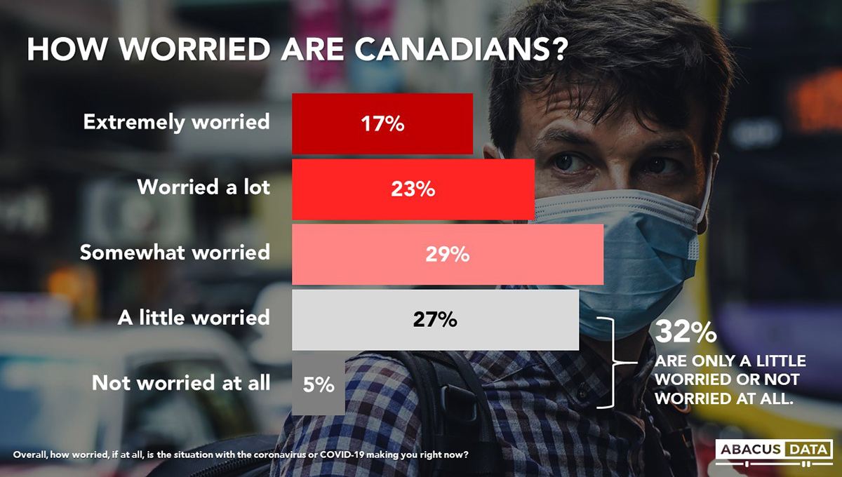A chart showing how worried Canadians are about COVID-19. Somewhat worried leads at 29 percent.